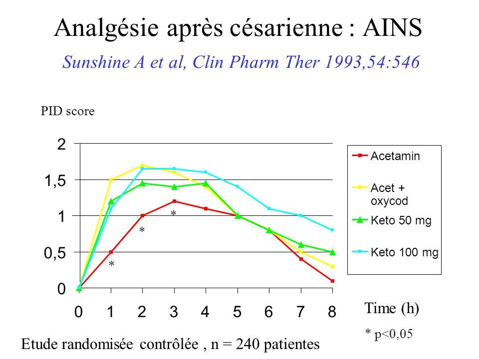 Analgésie après césarienne : AINS Sunshine A et al, Clin Pharm Ther 1993,54:546 0 0,5 1 1,5 2 012345678 Acetamin Acet + oxycod Keto 50 mg Keto 100 mg PID score Time (h) Etude randomisée contrôlée, n = 240 patientes * * * * p<0,05