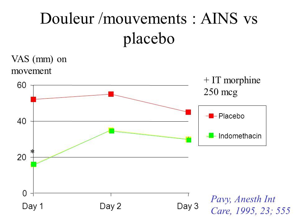 Douleur /mouvements : AINS vs placebo 0 20 40 60 Day 1Day 2Day 3 Placebo Indomethacin VAS (mm) on movement * + IT morphine 250 mcg Pavy, Anesth Int Ca