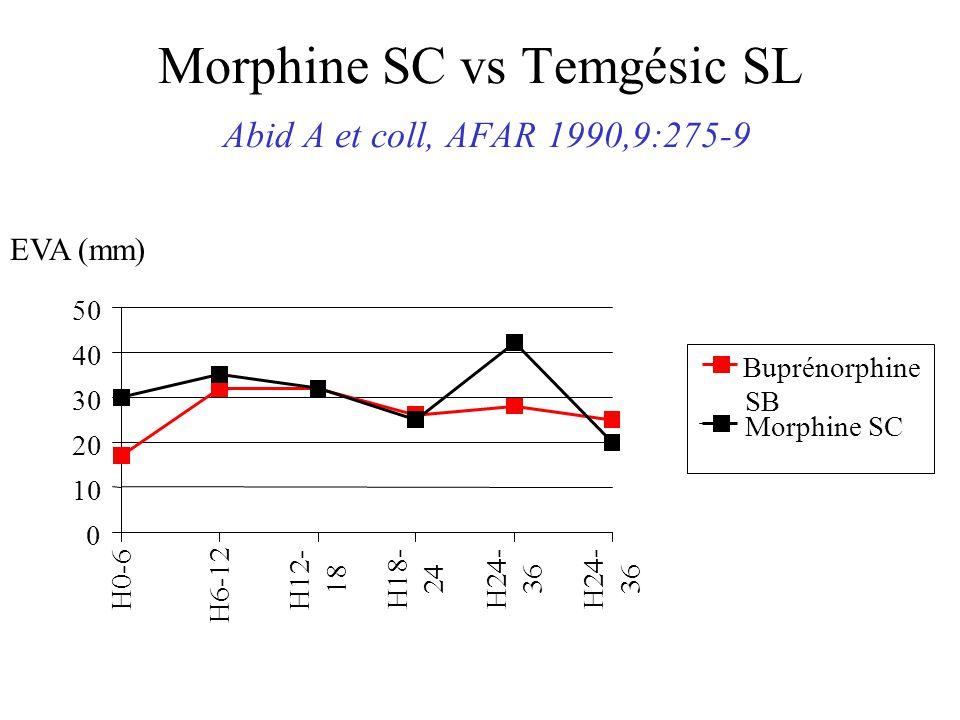 Morphine SC vs Temgésic SL Abid A et coll, AFAR 1990,9:275-9 0 10 20 30 40 50 H0-6 H6-12 H12- 18 H18- 24 H24- 36 H24- 36 Buprénorphine SB Morphine SC EVA (mm)