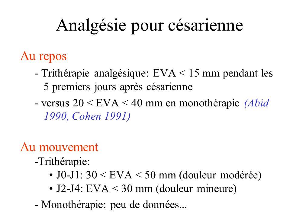 Analgésie pour césarienne Au repos - Trithérapie analgésique: EVA < 15 mm pendant les 5 premiers jours après césarienne - versus 20 < EVA < 40 mm en monothérapie (Abid 1990, Cohen 1991) Au mouvement -Trithérapie: J0-J1: 30 < EVA < 50 mm (douleur modérée) J2-J4: EVA < 30 mm (douleur mineure) - Monothérapie: peu de données...