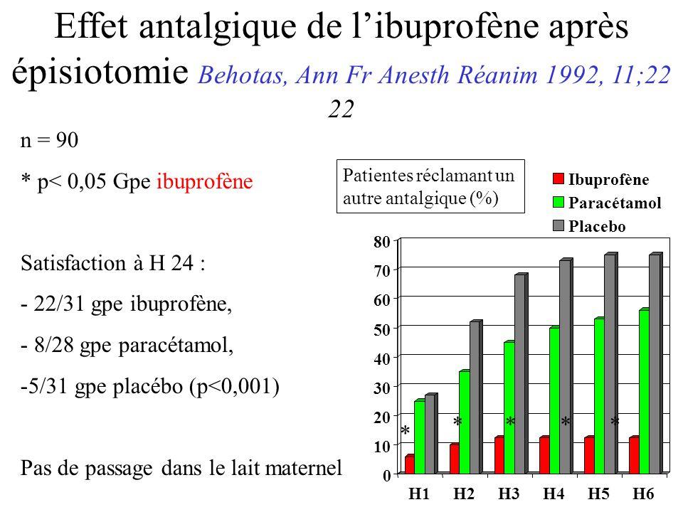 Effet antalgique de libuprofène après épisiotomie Behotas, Ann Fr Anesth Réanim 1992, 11;22 22 Ibuprofène Paracétamol Placebo Patientes réclamant un autre antalgique (%) n = 90 * p< 0,05 Gpe ibuprofène Satisfaction à H 24 : - 22/31 gpe ibuprofène, - 8/28 gpe paracétamol, -5/31 gpe placébo (p<0,001) Pas de passage dans le lait maternel * ****