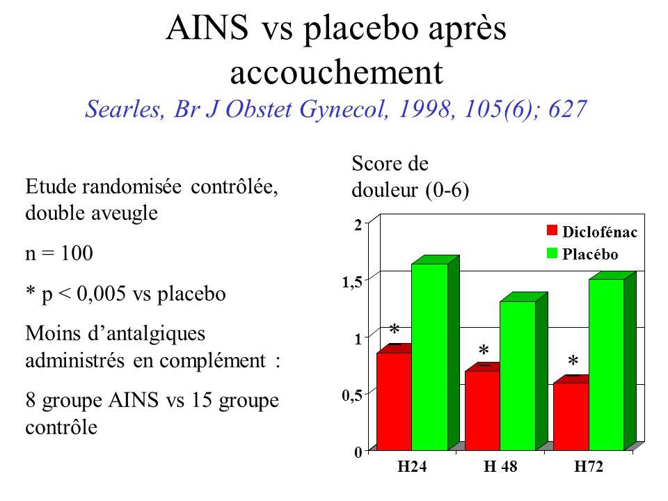 AINS vs placebo après accouchement Searles, Br J Obstet Gynecol, 1998, 105(6); 627 Etude randomisée contrôlée, double aveugle n = 100 * p < 0,005 vs placebo Moins dantalgiques administrés en complément : 8 groupe AINS vs 15 groupe contrôle H24H 48H72 0 0,5 1 1,5 2 Diclofénac Placébo Score de douleur (0-6) * * *