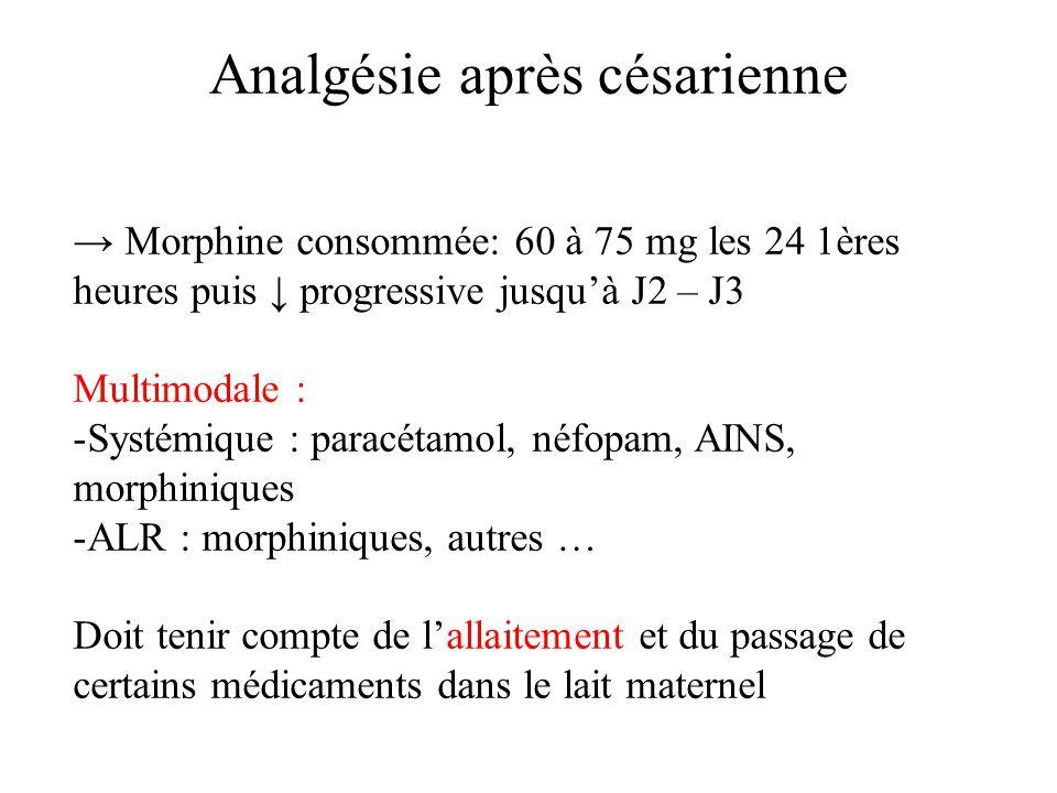 Analgésie après césarienne Morphine consommée: 60 à 75 mg les 24 1ères heures puis progressive jusquà J2 – J3 Multimodale : -Systémique : paracétamol, néfopam, AINS, morphiniques -ALR : morphiniques, autres … Doit tenir compte de lallaitement et du passage de certains médicaments dans le lait maternel