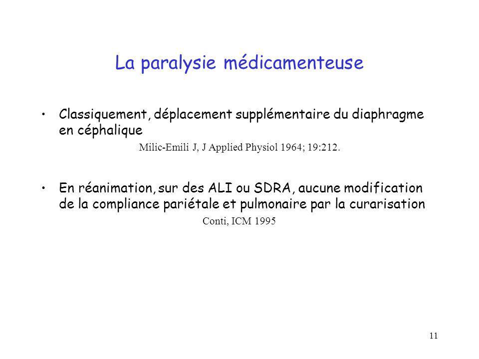 11 La paralysie médicamenteuse Classiquement, déplacement supplémentaire du diaphragme en céphalique Milic-Emili J, J Applied Physiol 1964; 19:212. En