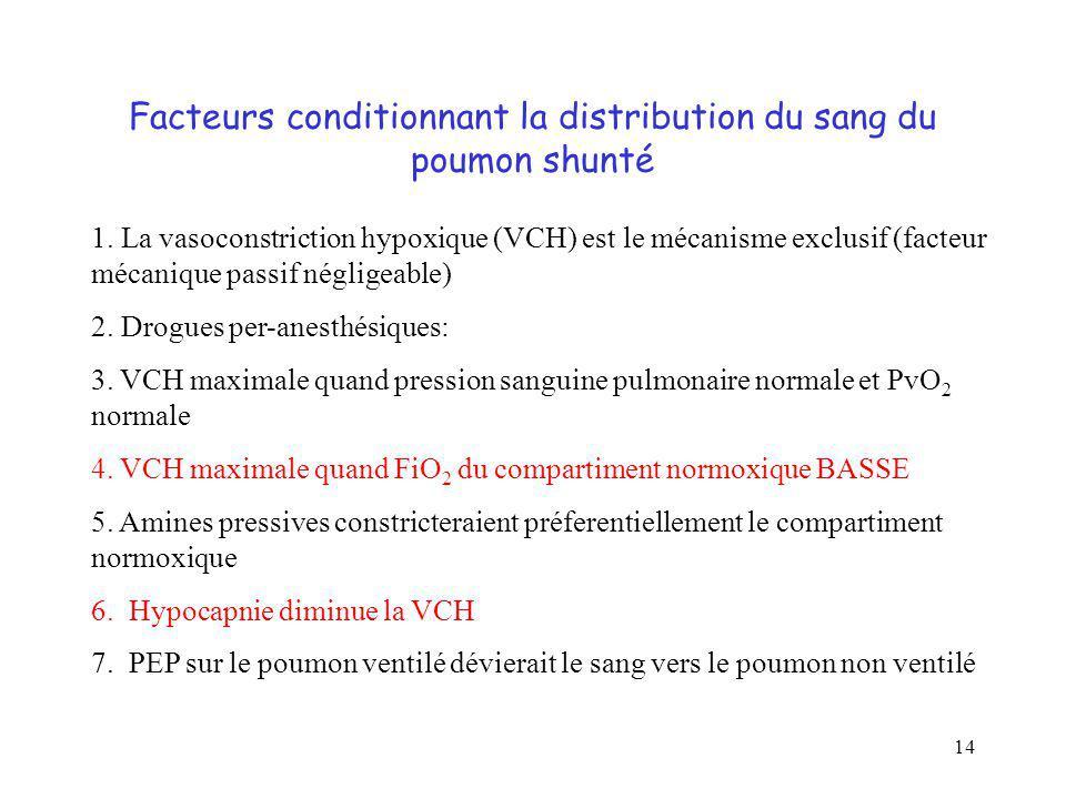 14 Facteurs conditionnant la distribution du sang du poumon shunté 1. La vasoconstriction hypoxique (VCH) est le mécanisme exclusif (facteur mécanique