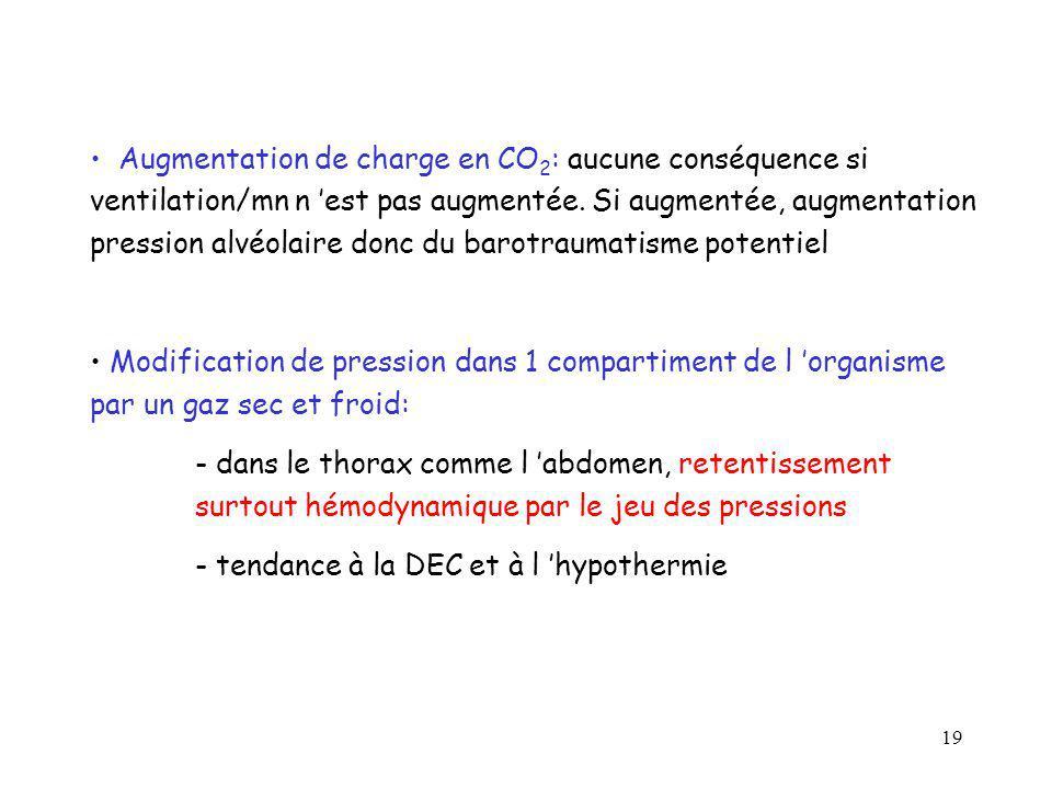 19 Augmentation de charge en CO 2 : aucune conséquence si ventilation/mn n est pas augmentée. Si augmentée, augmentation pression alvéolaire donc du b