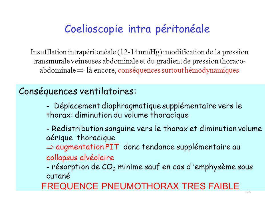 22 Coelioscopie intra péritonéale Insufflation intrapéritonéale (12-14mmHg): modification de la pression transmurale veineuses abdominale et du gradie
