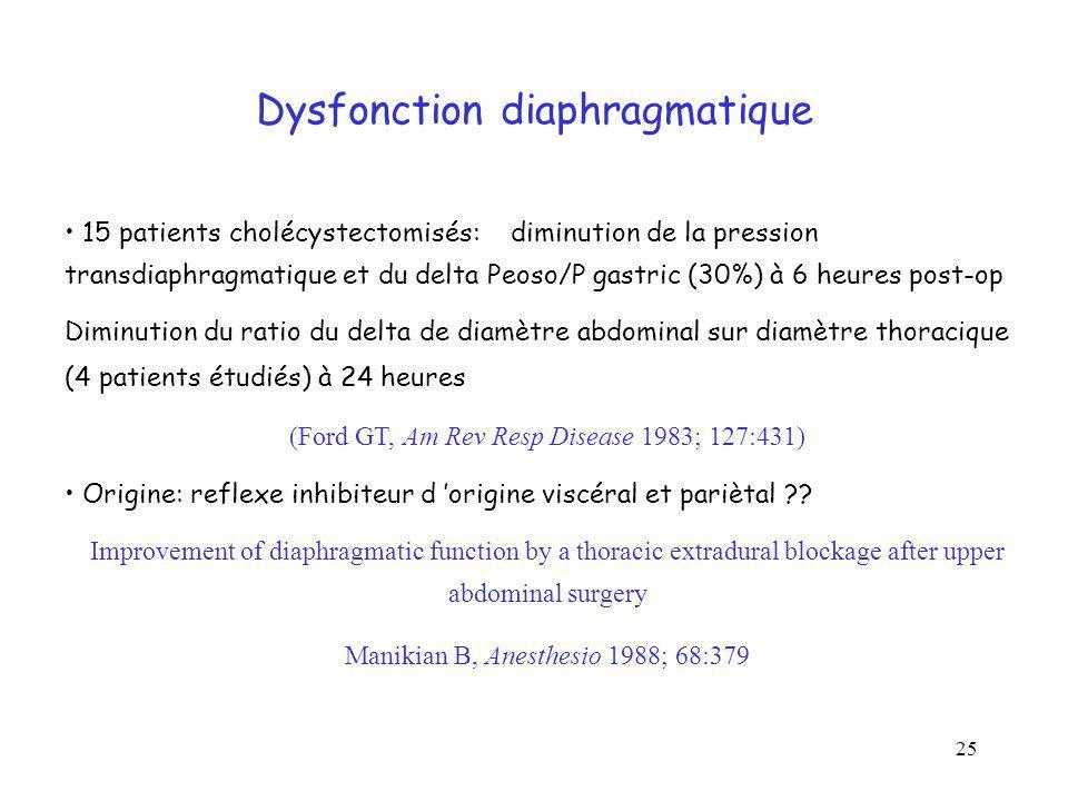 25 Dysfonction diaphragmatique 15 patients cholécystectomisés: diminution de la pression transdiaphragmatique et du delta Peoso/P gastric (30%) à 6 he