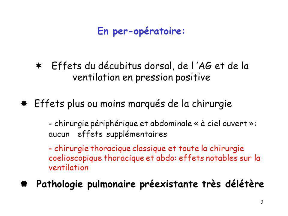 3 En per-opératoire: Effets du décubitus dorsal, de l AG et de la ventilation en pression positive Effets plus ou moins marqués de la chirurgie - chir