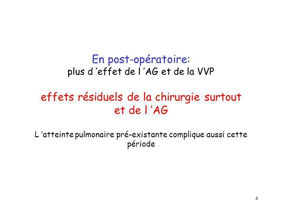 4 En post-opératoire: plus d effet de l AG et de la VVP effets résiduels de la chirurgie surtout et de l AG L atteinte pulmonaire pré-existante compli