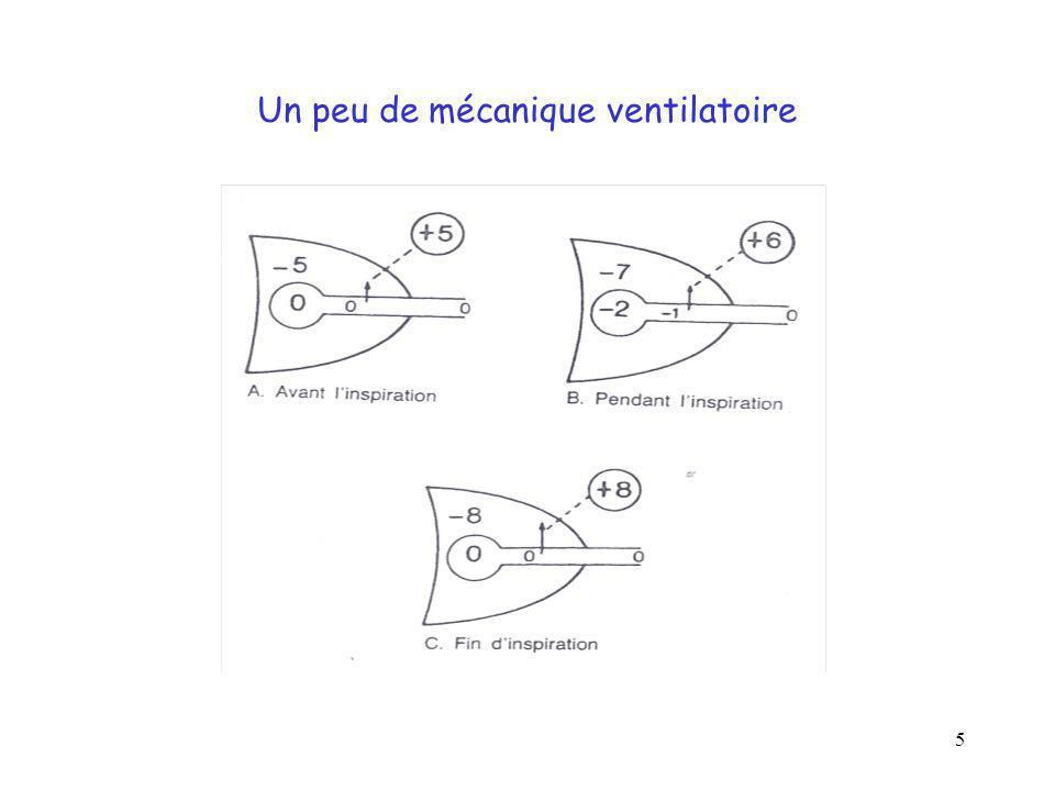 6 En fin d expiration: équilibre entre les forces de rétraction élastiques pulmonaires et les forces d expansion générées par la paroi ostéo-musculo-viscérale qui s opposent à la rétraction ; volume aérique pulmonaire à l équilibre = CRF forces de rétraction = élastine interstitielle pulmonaire; emphysème = disparition élastine diminution des forces de rétraction forces d expansion = tonus musculaire + structures ostéoligamentaires thoracique + résistance des viscères abdominaux.