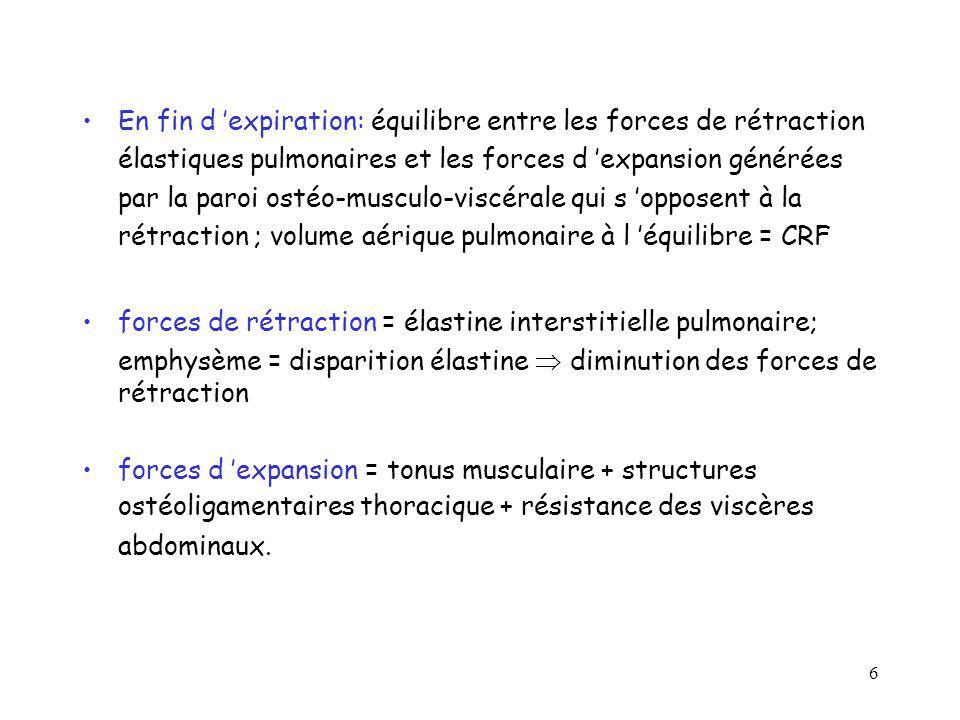 6 En fin d expiration: équilibre entre les forces de rétraction élastiques pulmonaires et les forces d expansion générées par la paroi ostéo-musculo-v