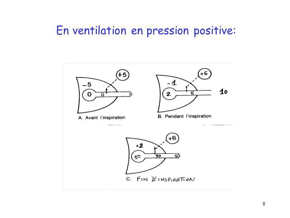 9 La Ventilation en Pression Positive –Ne modifie pas la pression trans-pulmonaire mais la pression intra- thoracique = pleurale retentit SURTOUT sur le retour veineux –retentit secondairement sur l alvéole pulmonaire et donc les échanges gazeux par: - altération du surfactant - initiation d une réponse inflammatoire (volo et barotraumatisme) - Pression positive dans l alvéole en fin « d inspiration »: c est la « pression plateau », conditionnerait le barotraumatisme –la VVP n aggrave que les HTAP pré-existantes majeures