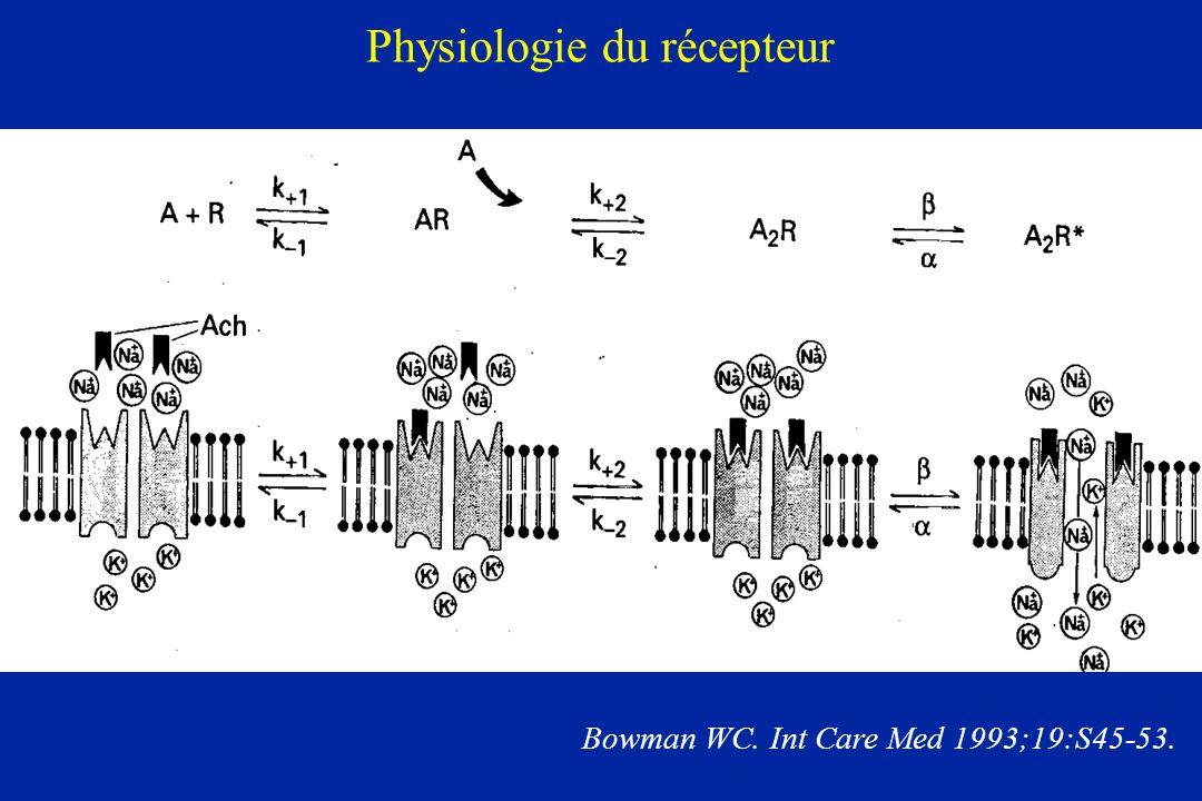 Physiologie du récepteur Bowman WC. Int Care Med 1993;19:S45-53.