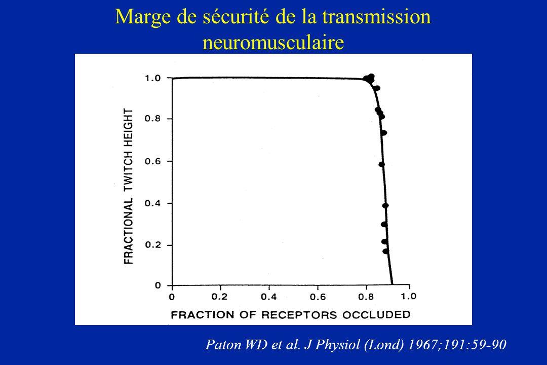 Marge de sécurité de la transmission neuromusculaire Paton WD et al. J Physiol (Lond) 1967;191:59-90