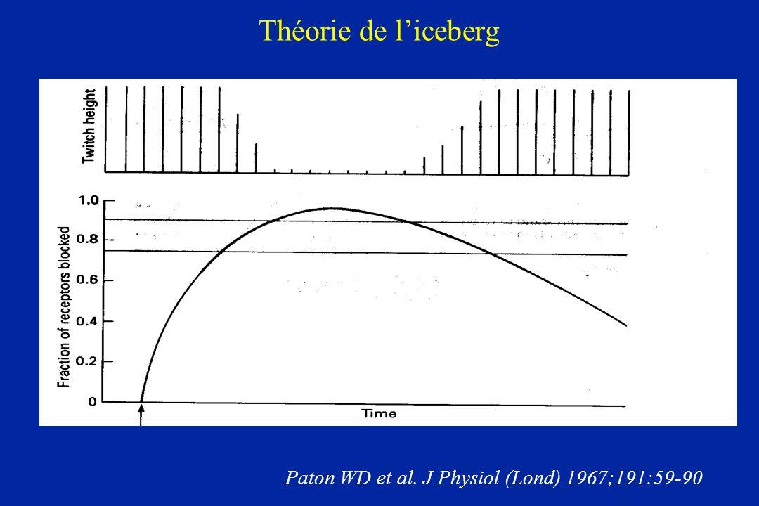 Théorie de liceberg Paton WD et al. J Physiol (Lond) 1967;191:59-90