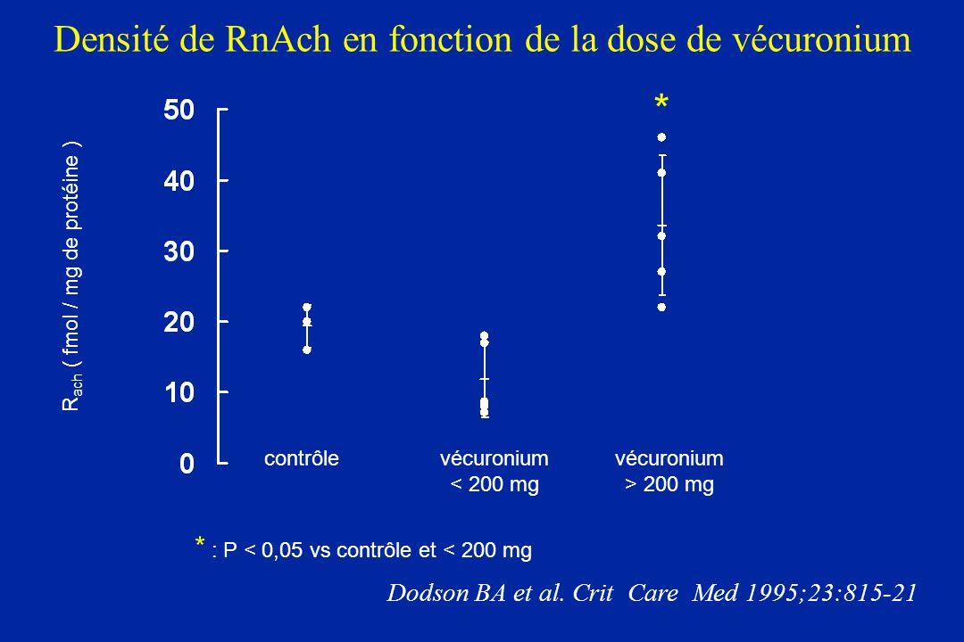 Densité de RnAch en fonction de la dose de vécuronium contrôlevécuronium < 200 mg vécuronium > 200 mg R ach ( fmol / mg de protéine ) Dodson BA et al.