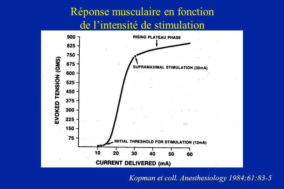 Réponse musculaire en fonction de lintensité de stimulation Kopman et coll. Anesthesiology 1984;61:83-5