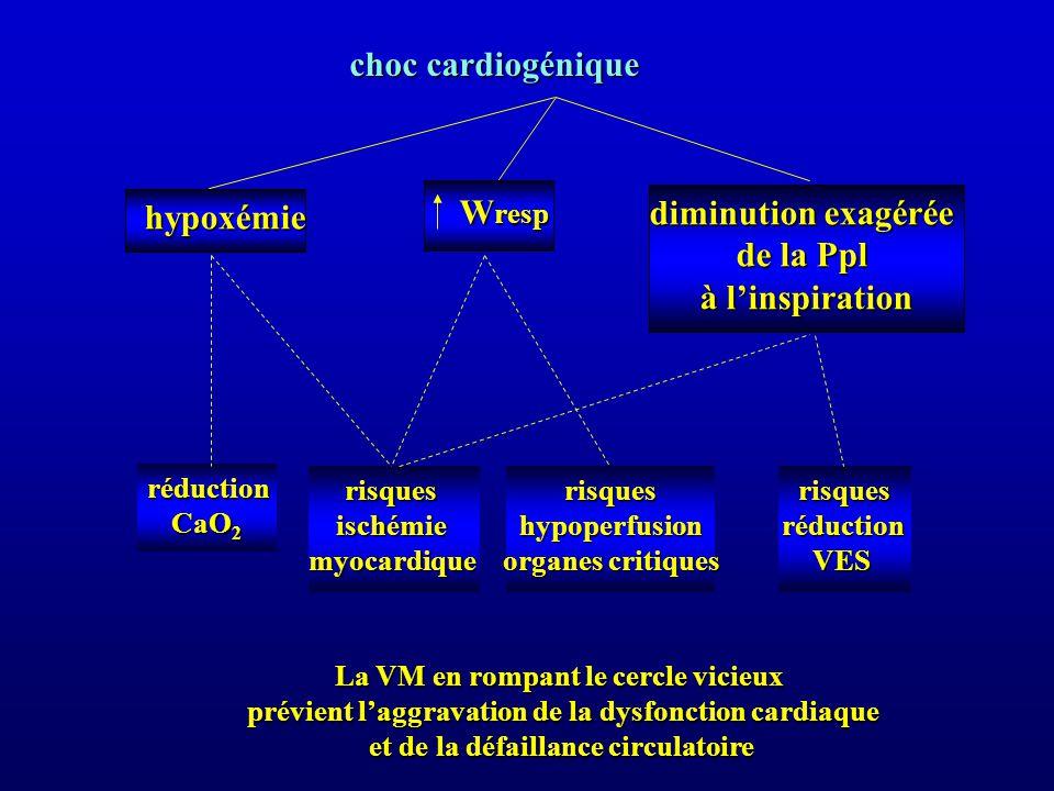 choc cardiogénique hypoxémie hypoxémie W resp W resp diminution exagérée diminution exagérée de la Ppl à linspiration risquesischémiemyocardiquerisque