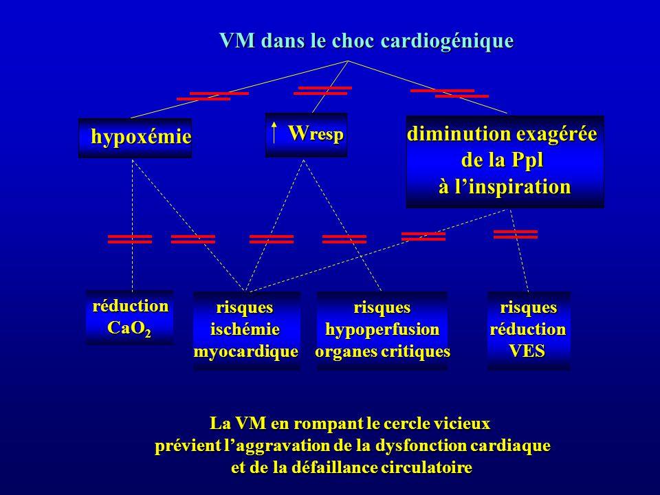 VM dans le choc cardiogénique hypoxémie hypoxémie W resp W resp diminution exagérée diminution exagérée de la Ppl à linspiration risquesischémiemyocardiquerisquesréductionVES réduction réduction CaO 2 risqueshypoperfusion organes critiques La VM en rompant le cercle vicieux prévient laggravation de la dysfonction cardiaque prévient laggravation de la dysfonction cardiaque et de la défaillance circulatoire