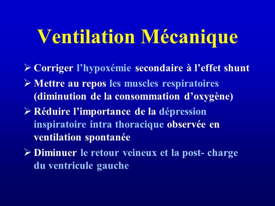 Ventilation Mécanique Corriger lhypoxémie secondaire à leffet shunt Mettre au repos les muscles respiratoires (diminution de la consommation doxygène) Réduire limportance de la dépression inspiratoire intra thoracique observée en ventilation spontanée Diminuer le retour veineux et la post- charge du ventricule gauche