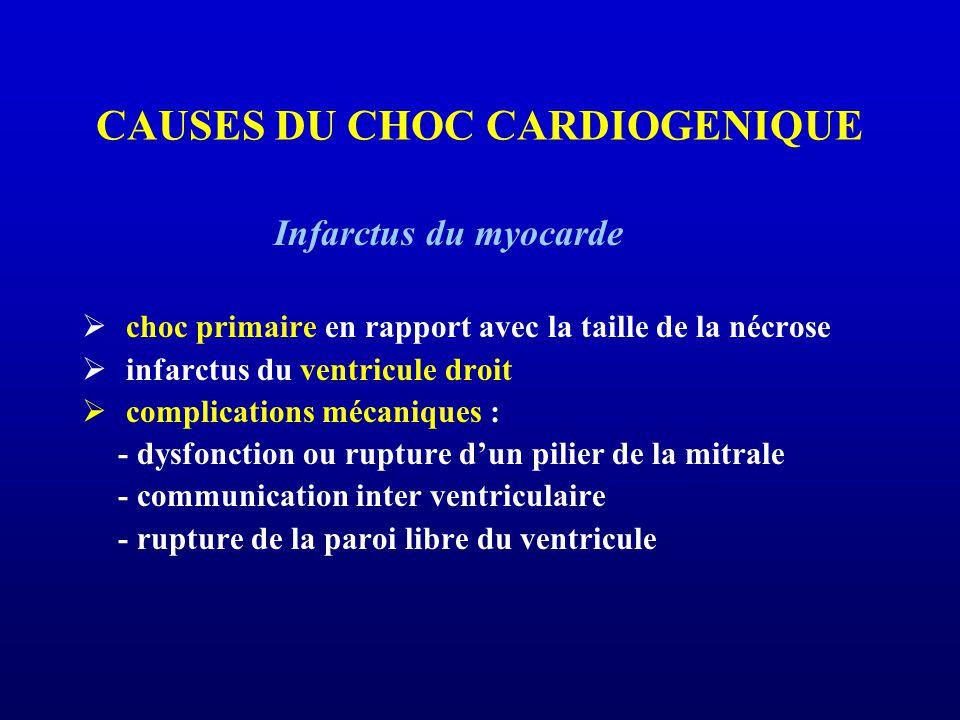 CAUSES DU CHOC CARDIOGENIQUE Infarctus du myocarde choc primaire en rapport avec la taille de la nécrose infarctus du ventricule droit complications mécaniques : - dysfonction ou rupture dun pilier de la mitrale - communication inter ventriculaire - rupture de la paroi libre du ventricule