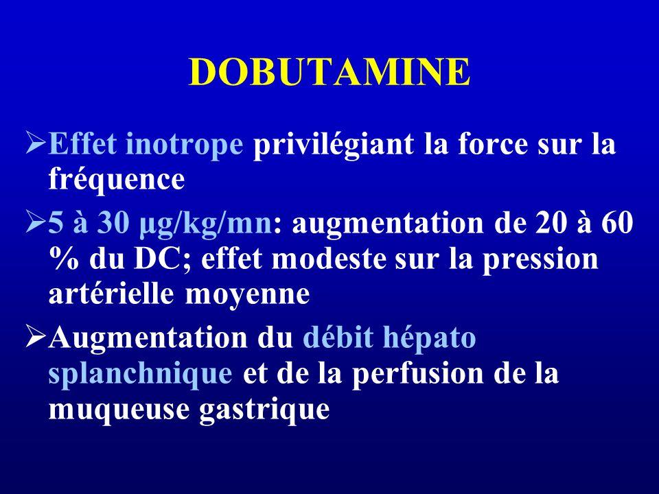 DOBUTAMINE Effet inotrope privilégiant la force sur la fréquence 5 à 30 μg/kg/mn: augmentation de 20 à 60 % du DC; effet modeste sur la pression artér