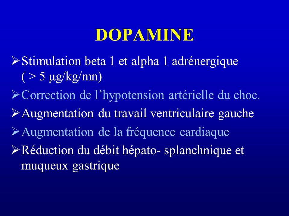 DOPAMINE Stimulation beta 1 et alpha 1 adrénergique ( > 5 μg/kg/mn) Correction de lhypotension artérielle du choc. Augmentation du travail ventriculai