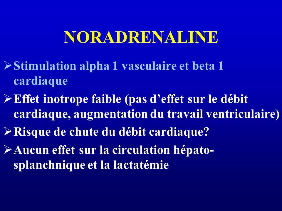 NORADRENALINE Stimulation alpha 1 vasculaire et beta 1 cardiaque Effet inotrope faible (pas deffet sur le débit cardiaque, augmentation du travail ventriculaire) Risque de chute du débit cardiaque.