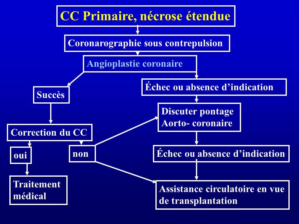 CC Primaire, nécrose étendue Coronarographie sous contrepulsion Angioplastie coronaire Succès Correction du CC oui non Traitement médical Échec ou abs