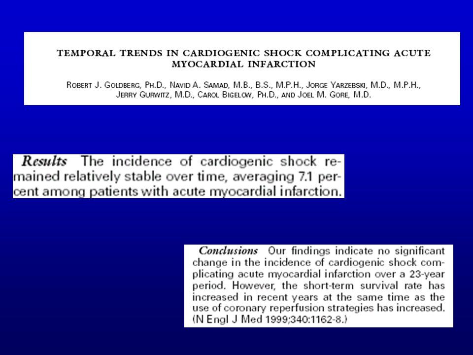 Diagnostic/ choc primaire Echocardiographie: Étendue de la nécrose myocardique –Cinétique de la paroi ventriculaire indemne –Critères évocateurs dhypovolémie Hémodynamique –Index cardiaque bas (<2,2l/min/m2) –Pression artérielle pulmonaire docclusion élevée (>18 mmHg) –Différence arterio- veineuse en oxygène augmentée (>5,5 ml/dl)