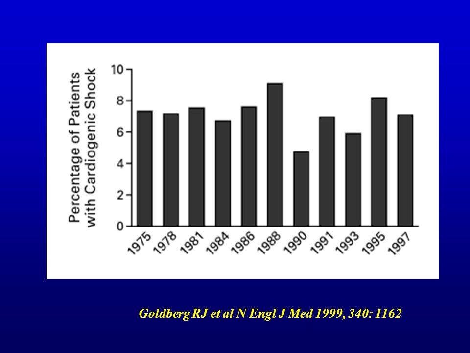 Goldberg RJ et al N Engl J Med 1999, 340: 1162