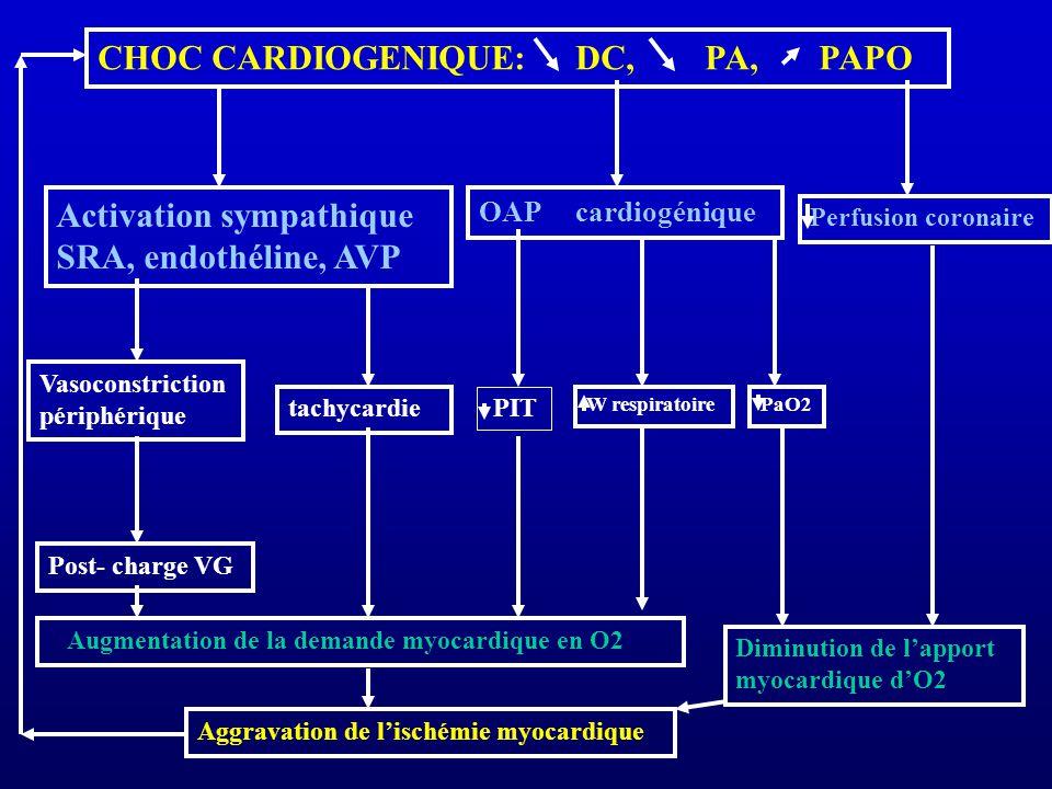 CHOC CARDIOGENIQUE: DC, PA, PAPO Activation sympathique SRA, endothéline, AVP OAP cardiogénique Perfusion coronaire Vasoconstriction périphérique tachycardie PIT W respiratoirePaO2 Post- charge VG Augmentation de la demande myocardique en O2 Diminution de lapport myocardique dO2 Aggravation de lischémie myocardique