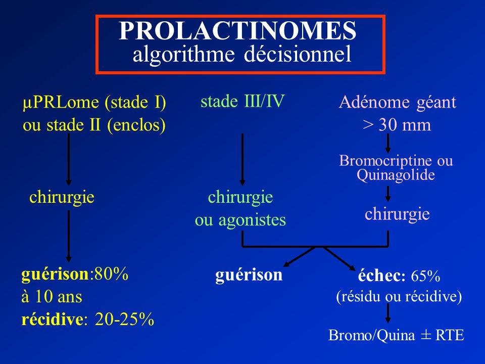 µPRLome (stade I) ou stade II (enclos) stade III/IV Adénome géant > 30 mm chirurgie ou agonistes Bromocriptine ou Quinagolide chirurgie guérison:80% à