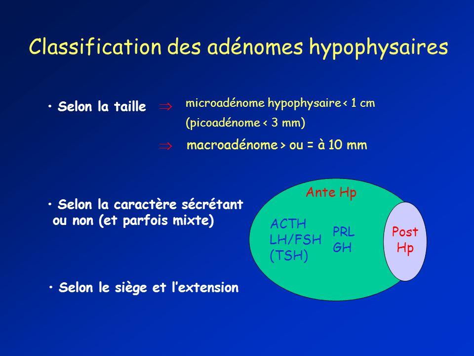 Classification des adénomes hypophysaires Selon la taille microadénome hypophysaire < 1 cm (picoadénome < 3 mm) macroadénome > ou = à 10 mm Selon la c