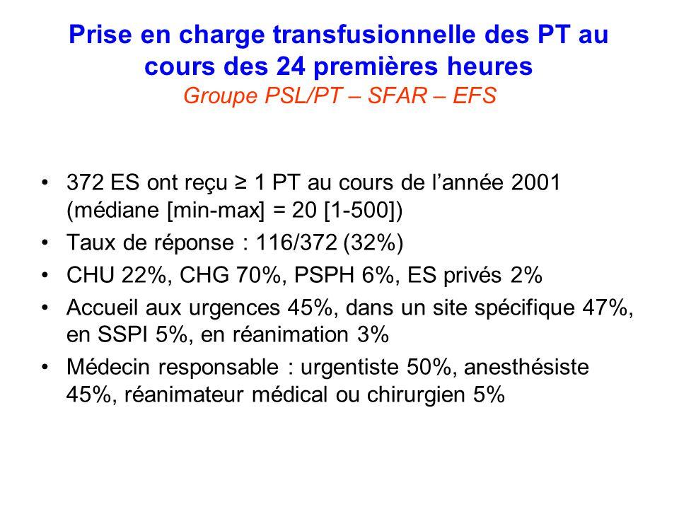 Prise en charge transfusionnelle des PT au cours des 24 premières heures Groupe PSL/PT – SFAR – EFS 372 ES ont reçu 1 PT au cours de lannée 2001 (médi