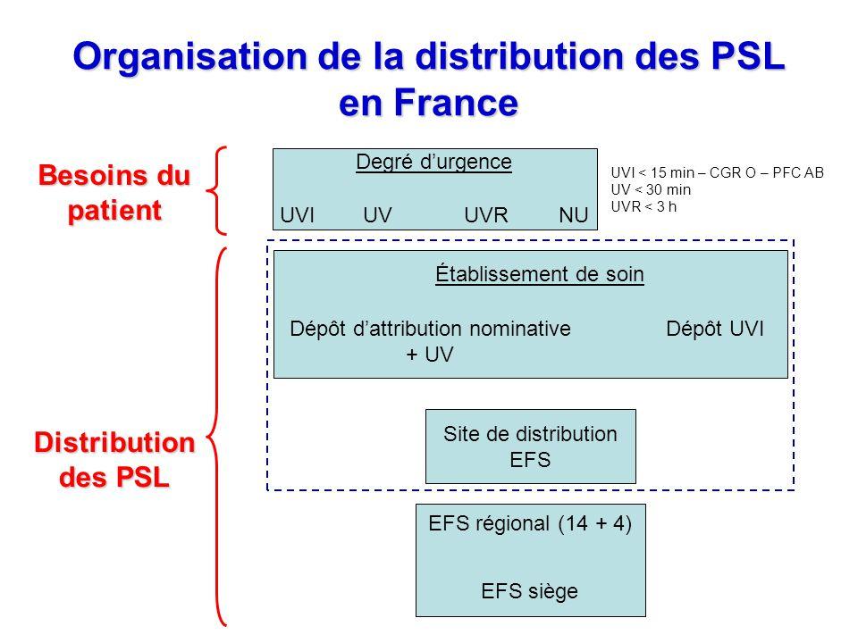 Organisation de la distribution des PSL en France Besoins du patient Degré durgence UVIUVUVRNU Distribution des PSL Site de distribution EFS Établisse