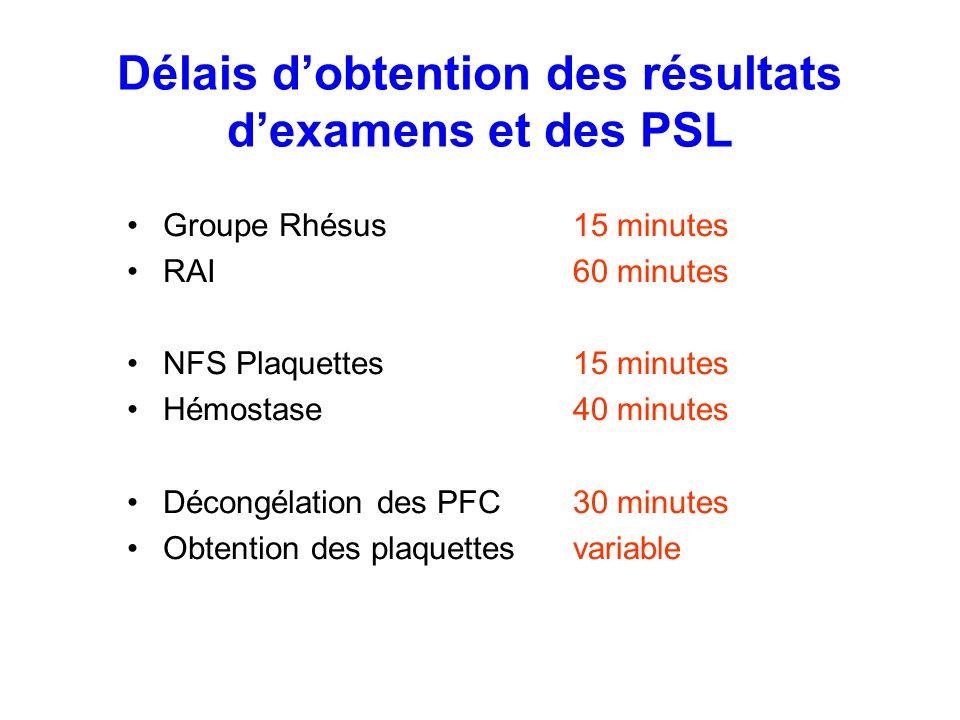 Délais dobtention des résultats dexamens et des PSL Groupe Rhésus RAI NFS Plaquettes Hémostase Décongélation des PFC Obtention des plaquettes 15 minut