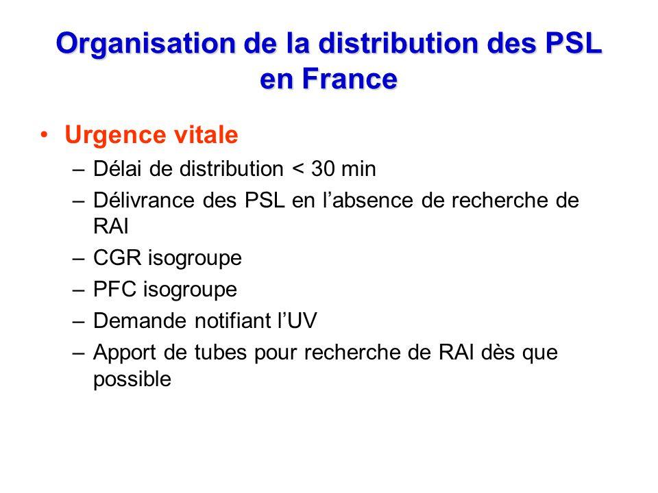 Organisation de la distribution des PSL en France Urgence vitale –Délai de distribution < 30 min –Délivrance des PSL en labsence de recherche de RAI –