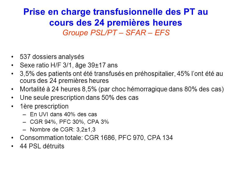 Prise en charge transfusionnelle des PT au cours des 24 premières heures Groupe PSL/PT – SFAR – EFS 537 dossiers analysés Sexe ratio H/F 3/1, âge 39±1