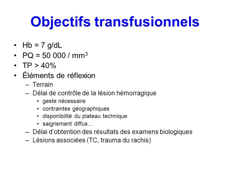 Objectifs transfusionnels Hb = 7 g/dL PQ = 50 000 / mm 3 TP > 40% Éléments de réflexion –Terrain –Délai de contrôle de la lésion hémorragique geste né