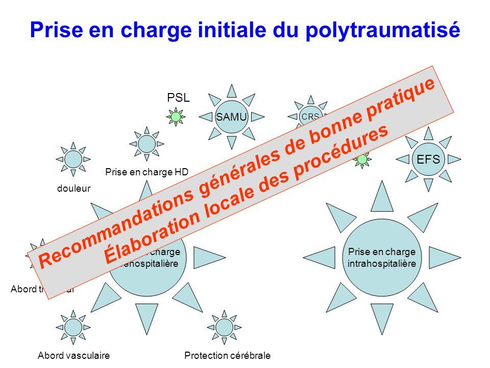 Organisation de la distribution des PSL en France Urgence vitale –Délai de distribution < 30 min –Délivrance des PSL en labsence de recherche de RAI –CGR isogroupe –PFC isogroupe –Demande notifiant lUV –Apport de tubes pour recherche de RAI dès que possible