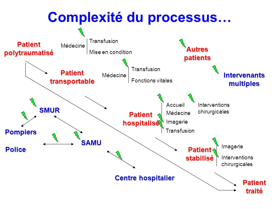 Complexité du processus… Patientpolytraumatisé Patienttransportable Patienthospitalisé Patientstabilisé Patienttraité Médecine Pompiers Police Transfu