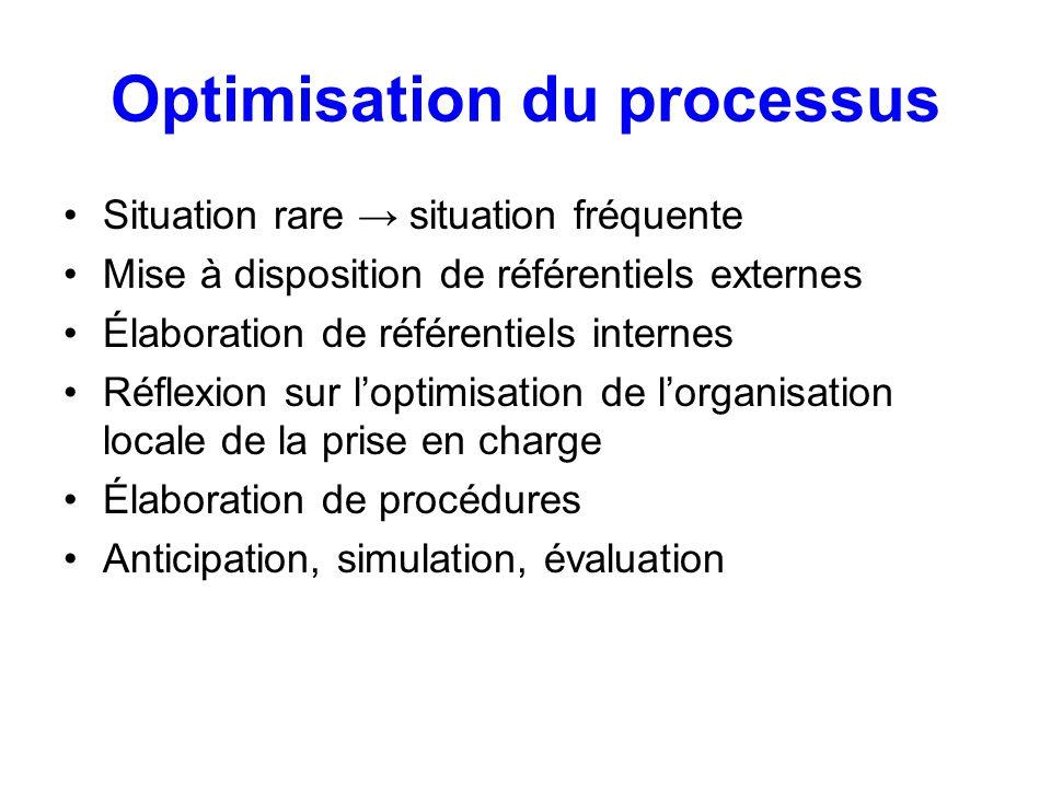 Optimisation du processus Situation rare situation fréquente Mise à disposition de référentiels externes Élaboration de référentiels internes Réflexio