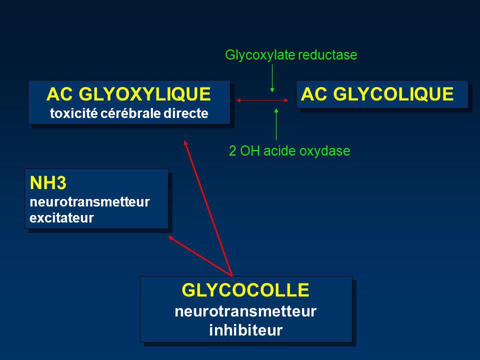 GLYCOCOLLE neurotransmetteur inhibiteur GLYCOCOLLE neurotransmetteur inhibiteur AC GLYOXYLIQUE toxicité cérébrale directe AC GLYOXYLIQUE toxicité cérébrale directe AC GLYCOLIQUE Glycoxylate reductase 2 OH acide oxydase NH3 neurotransmetteur excitateur NH3 neurotransmetteur excitateur