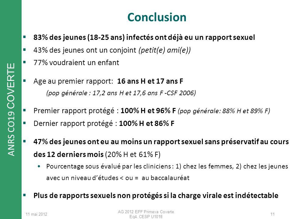 ANRS CO19 COVERTE 11 mai 2012 AG 2012 EPF Primeva Coverte Eq4. CESP U1018 Conclusion 83% des jeunes (18-25 ans) infectés ont déjà eu un rapport sexuel