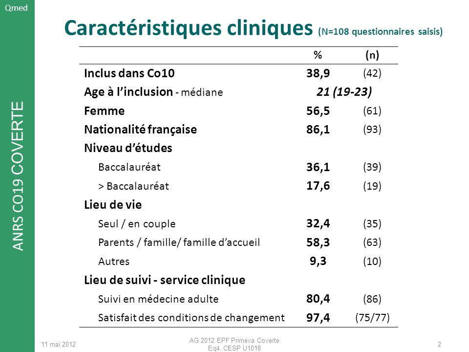 ANRS CO19 COVERTE 11 mai 2012 AG 2012 EPF Primeva Coverte Eq4. CESP U1018 2 Caractéristiques cliniques (N=108 questionnaires saisis) %(n) Inclus dans