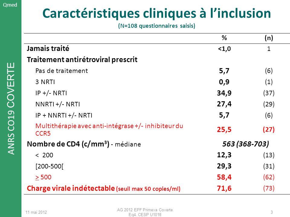ANRS CO19 COVERTE 11 mai 2012 AG 2012 EPF Primeva Coverte Eq4. CESP U1018 3 Caractéristiques cliniques à linclusion (N=108 questionnaires saisis) %(n)