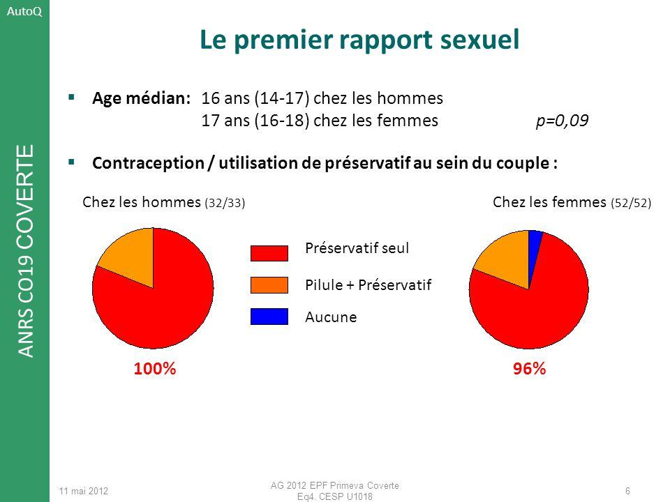 ANRS CO19 COVERTE 11 mai 2012 AG 2012 EPF Primeva Coverte Eq4. CESP U1018 Le premier rapport sexuel Age médian: 16 ans (14-17) chez les hommes 17 ans