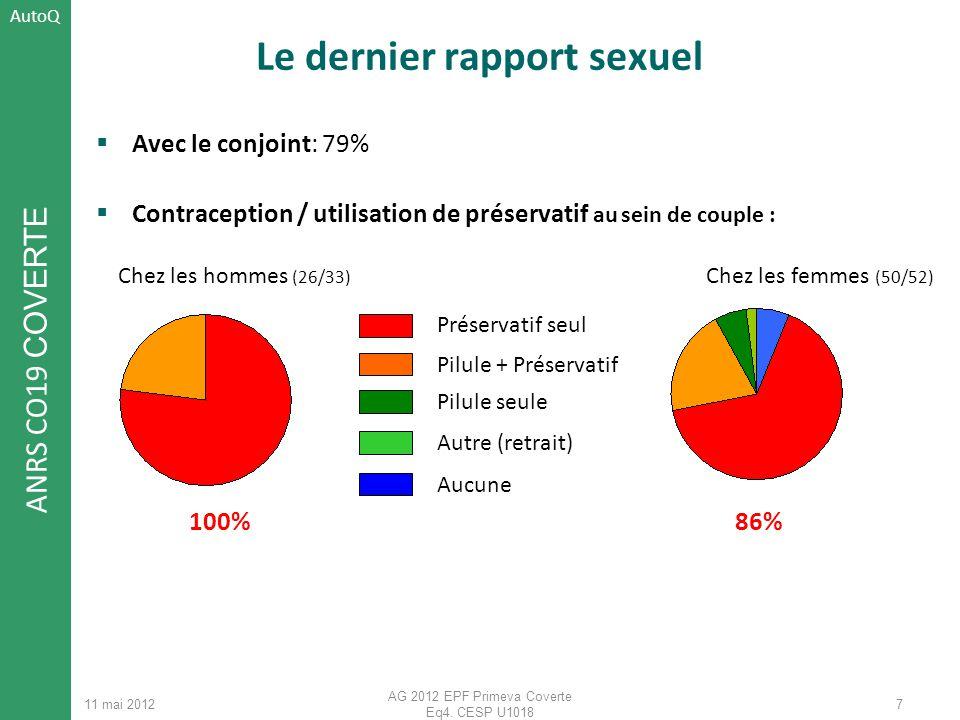 ANRS CO19 COVERTE 11 mai 2012 AG 2012 EPF Primeva Coverte Eq4. CESP U1018 Le dernier rapport sexuel Avec le conjoint: 79% Contraception / utilisation